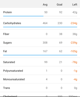 Nutrition results for Chocolate Week