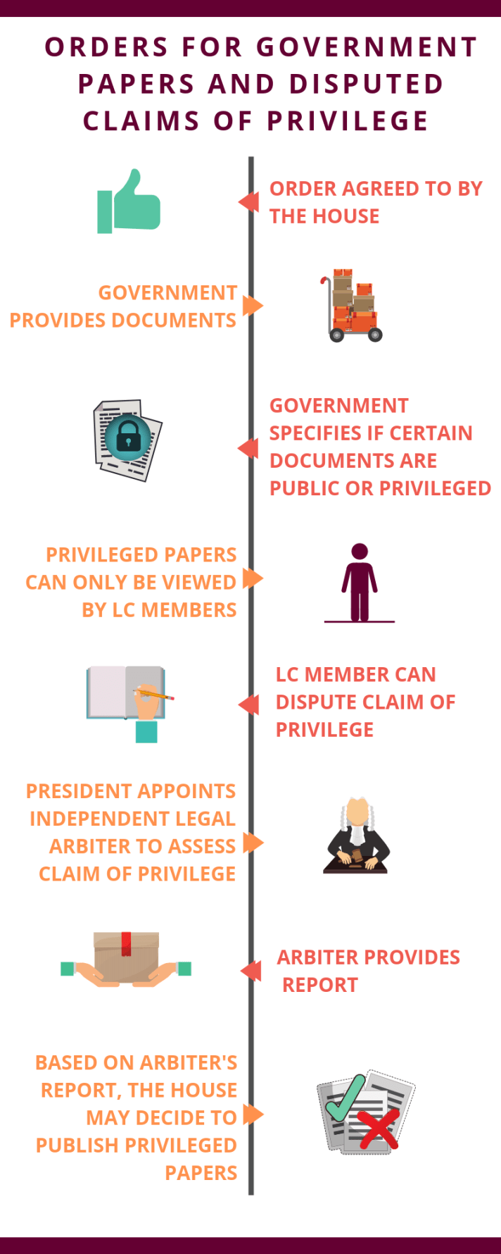INFO GRAPHIC FOR DISPUTED CLAIMS OF PRIVILEGE