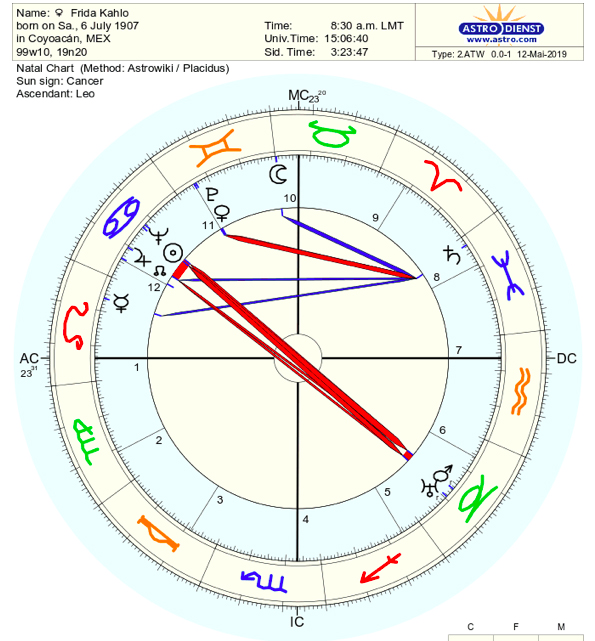 The Astrology of Artists: Frida Kahlo – The House Of Twigs