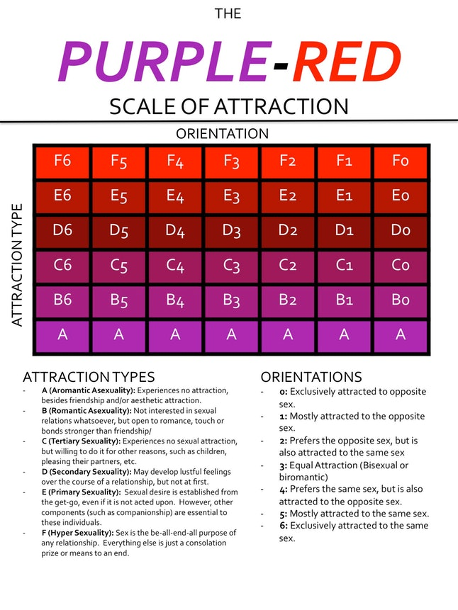 lgbtq scale of attraction queer tarot witchraft the house of twigs thot