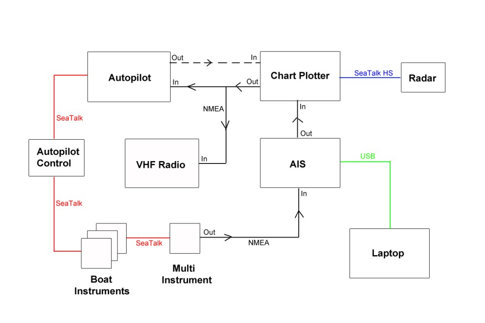 medium resolution of alba connections