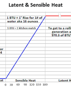 Btu phase change also bs  the truth behind  watched pot never  rh thehtrc
