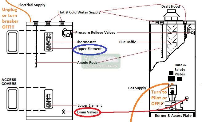 2 Thermostat Geyser Electric Circuit Diagram