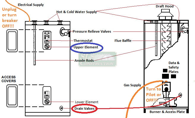 hot water system wiring diagram 2002 jeep wrangler headlight basic heater maintenance draining the tank it s ok