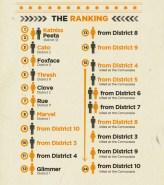 Fan Poster: The Ranking