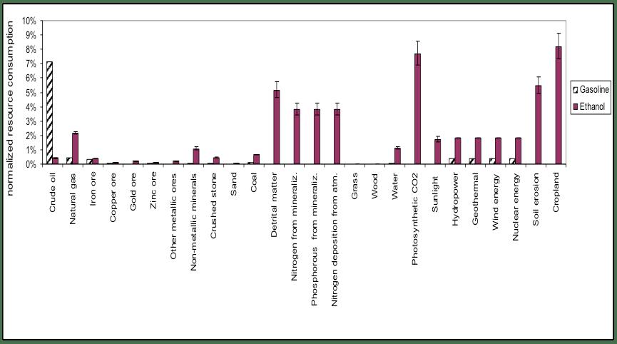 Environmental burden shifting and sustainability criteria