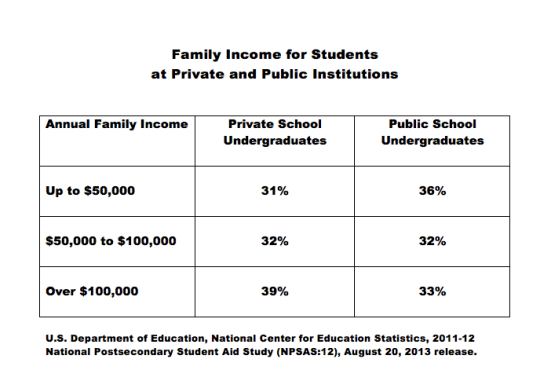 Family-Income-Table-for-SignPosts-blog