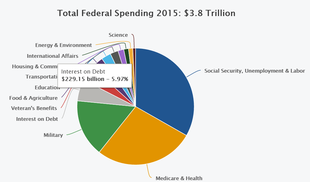 federal_spending_pie_chart