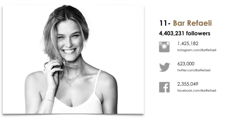 Wanted Top 25 Fashion Models by Social.011