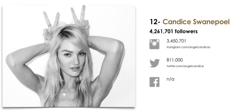 Wanted Top 25 Fashion Models by Social.012