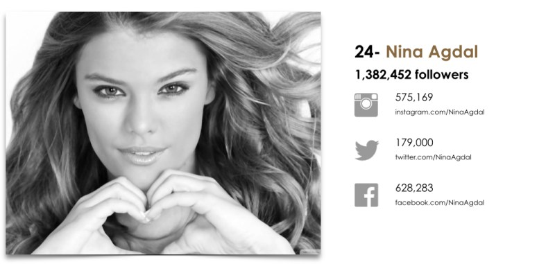 Wanted Top 25 Fashion Models by Social.024