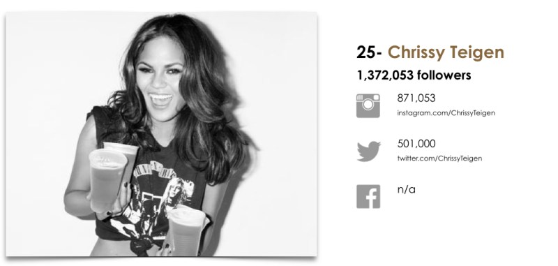 Wanted Top 25 Fashion Models by Social.025