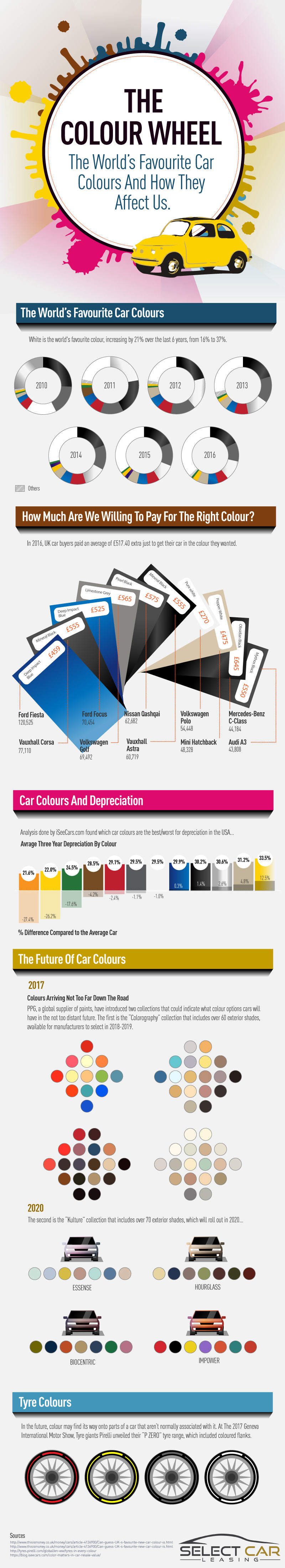 car colour infographic