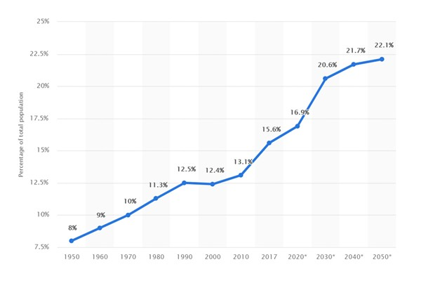 Ageing population graph