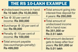 example-of-tax-on-undisclosed-income-under-pmgky