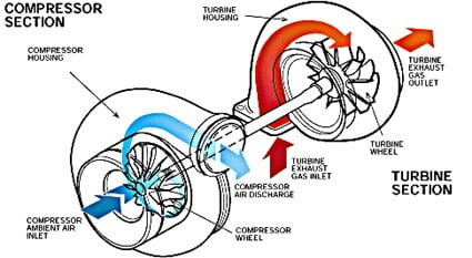 Introduction To Turbochargers