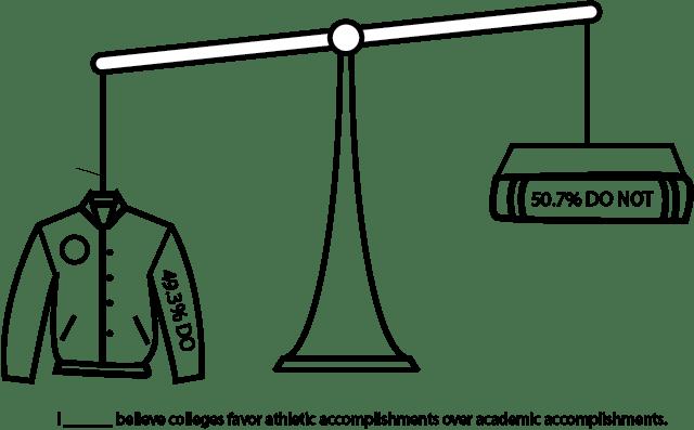 Do colleges value academic achievements over academics