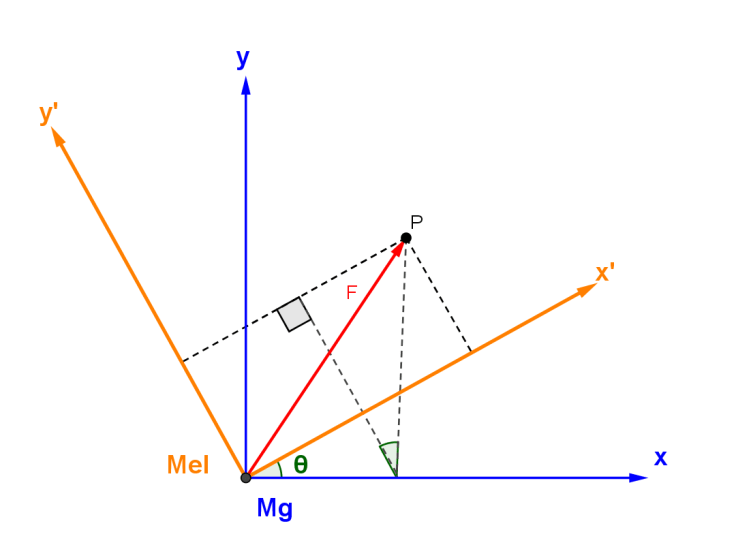 Rotational Transformation_Force