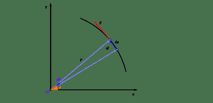 Angular velocity vs tangential velocity