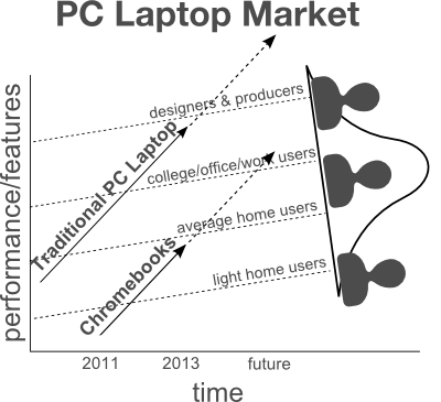 disruptive innovation chromebooks future1