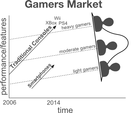 innovators-dilemma-gaming-industry