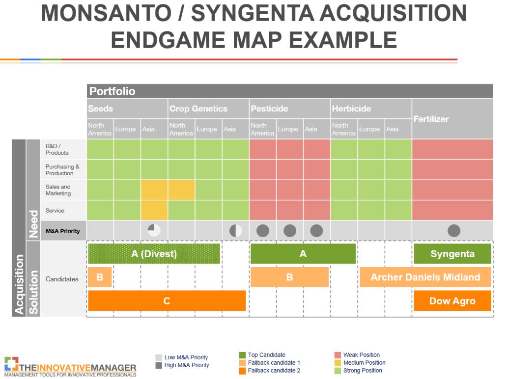 Acquisition-Endgame-Map-Monsanto