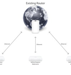 a typical network layout for using multiple airport express base stations over ethernet [ 1600 x 1200 Pixel ]