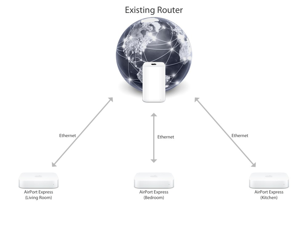 medium resolution of a typical network layout for using multiple airport express base stations over ethernet