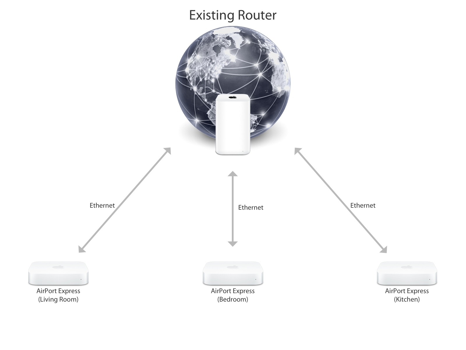 hight resolution of a typical network layout for using multiple airport express base stations over ethernet