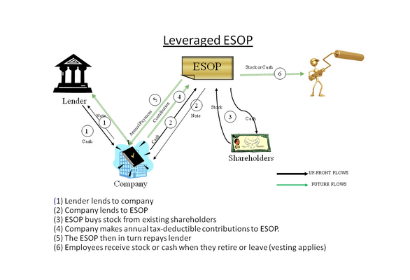 Plans Defined Types Contribution