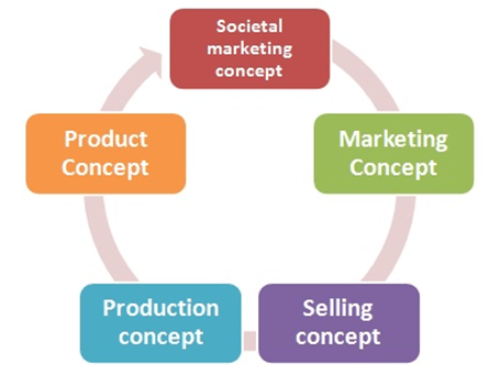 marketing-philosophy