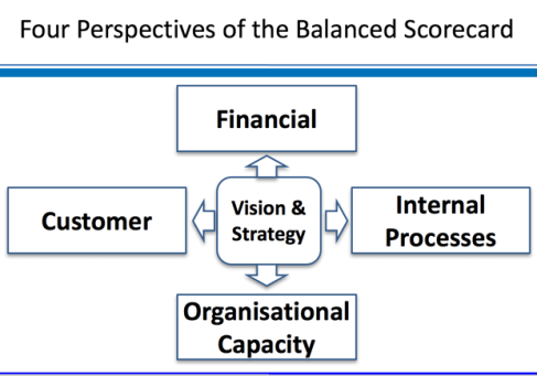 bus-strategy-balanced-scorecard-4perspectives.png
