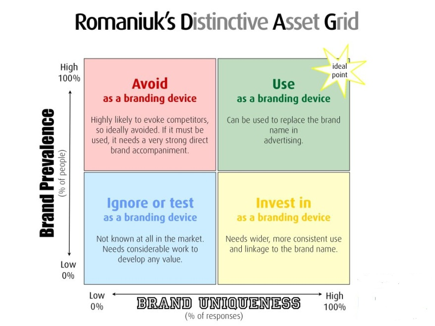 distinctive-asset-grid-1024x768