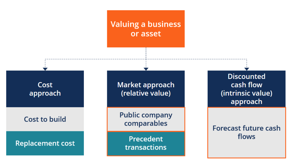 overview-valuation-methods-1024x586.png