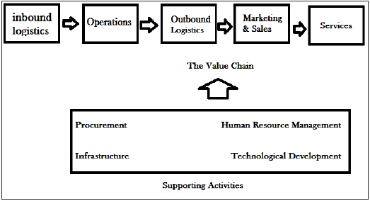 porters_value_chain