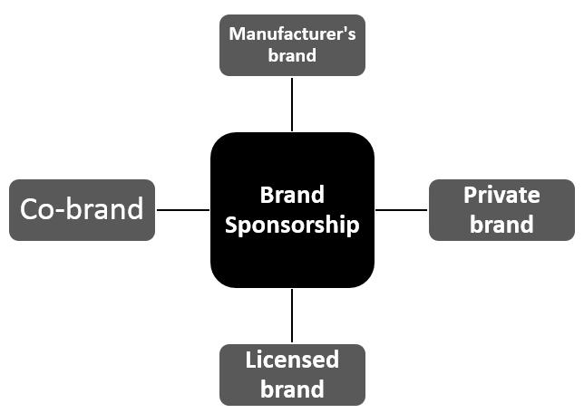 Branding-Decisions-Brand-Sponsorship-Options