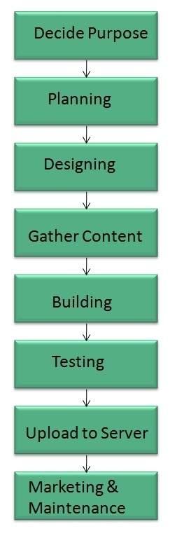 internet-web_development_process.jpg
