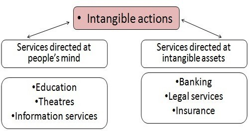 Classification-of-services-2.jpg