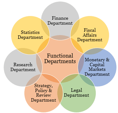 IMF-Functional-Departments.png