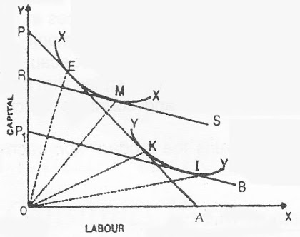 Diagram-Heckscher-Ohlin-HO-Theory-theintactone.jpg