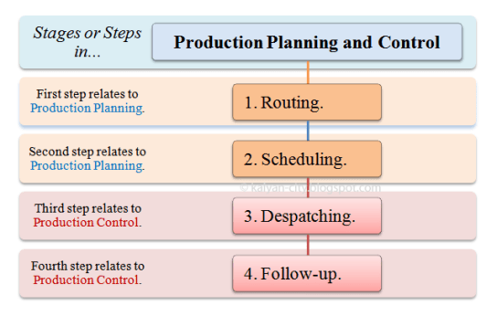 Stages-Steps-in-Production-Planning-and-Control