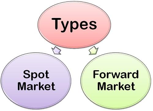 Types-of-foreign-Exchange-Market-theintactone.jpg