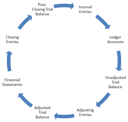 accounting-cycle-diagram.png