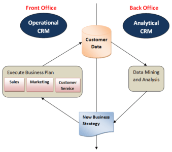 Difference-between-Operational-CRM-and-Analytical-CRM-339x300.png