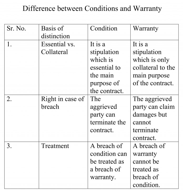 Difference_between_Conditions_and_Warranty_001-768x813.jpg