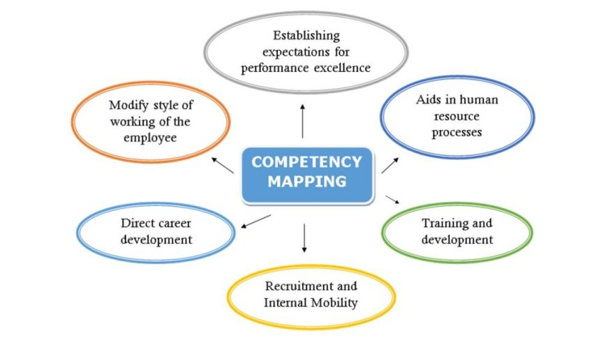 Importance-and-Usage-of-Competency-Mapping-for-Corporates-1024x576.jpg
