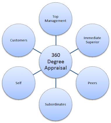 TOPIC 2.1 360-Degree-Appraisal.png