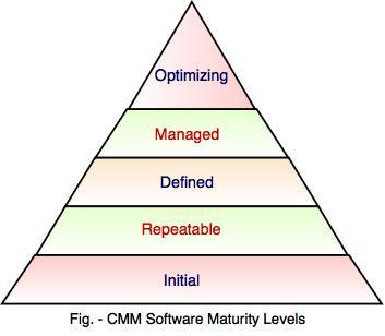 1.2 cmm-maturity-levels.jpeg