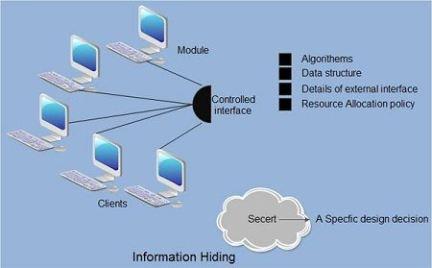 2.3 Information-Hiding-e94147154f0d657131d7d4dcbea104a5.jpg
