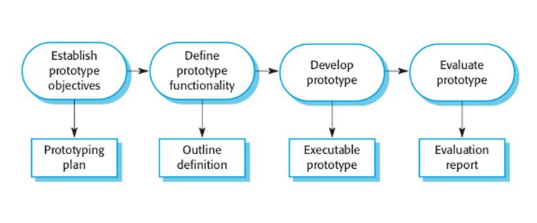 4.1 Prototype.png